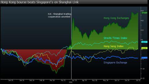Hong Kong Bourse vs. Singapore Bourse
