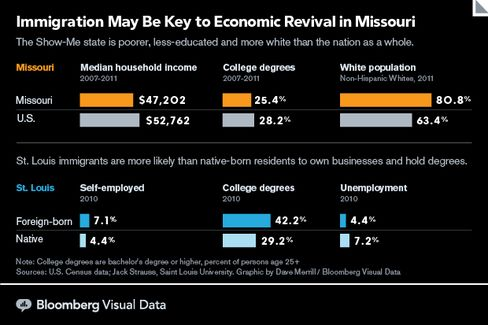 GRAPHIC: Immigration May Be Key to Economic Revival in Missouri