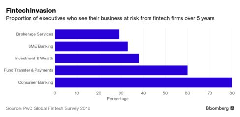 Financial sectors seen disrupted by fintechs in PwC survey.