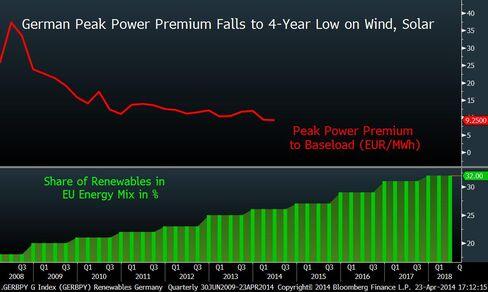 German Peak Power Premium Shrinks