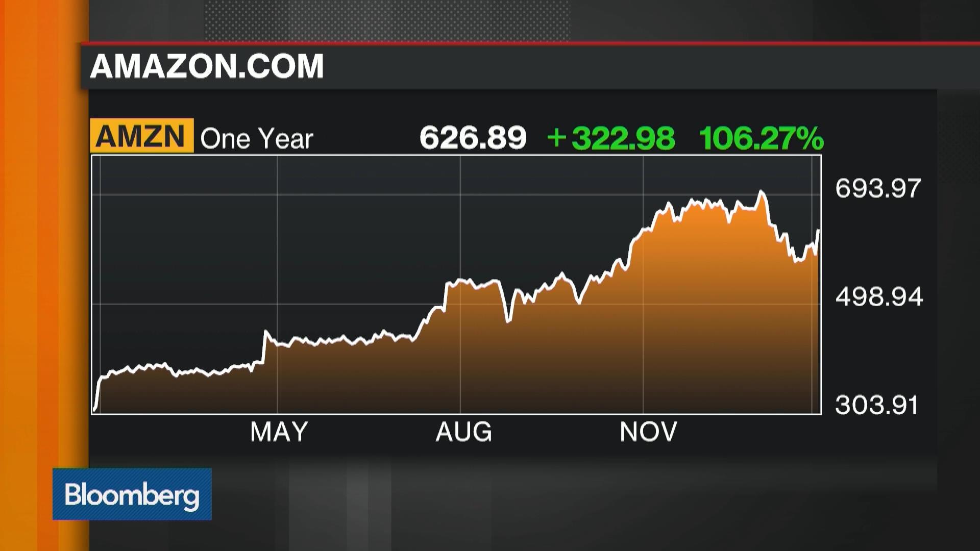 Amazon earnings date in Australia