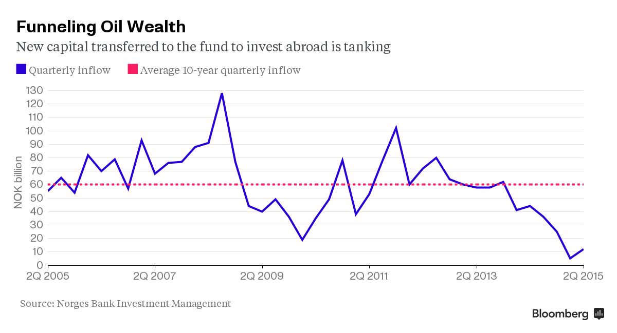 Capital Transfers decline