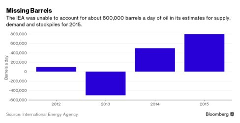 Low Oil prices due to 800000 'Missing' Barrels of crude