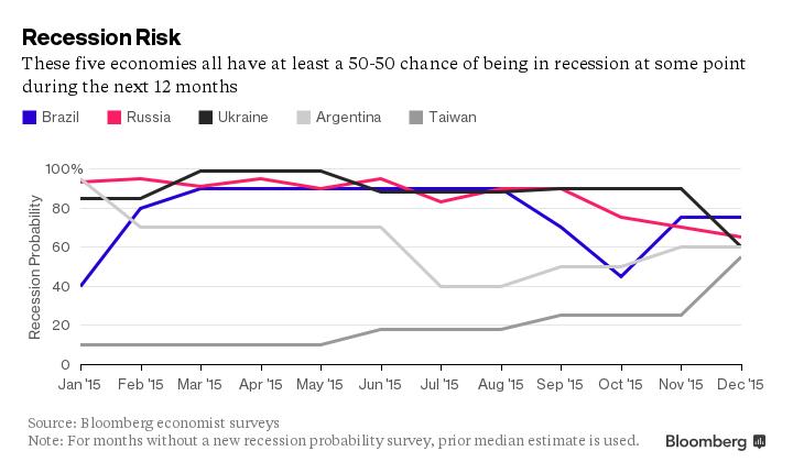 recession risk