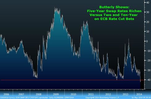 Five-Year Swaps Rich in Butterfly on ECB Rate Cut Bets
