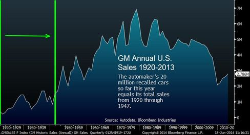 Chart of the Day: Recalls