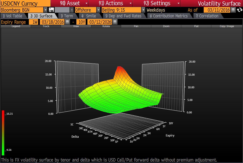 Хедж-фонды сильно пострадали от Китая: обесценились ставки по юаню на 562 млн долларов
