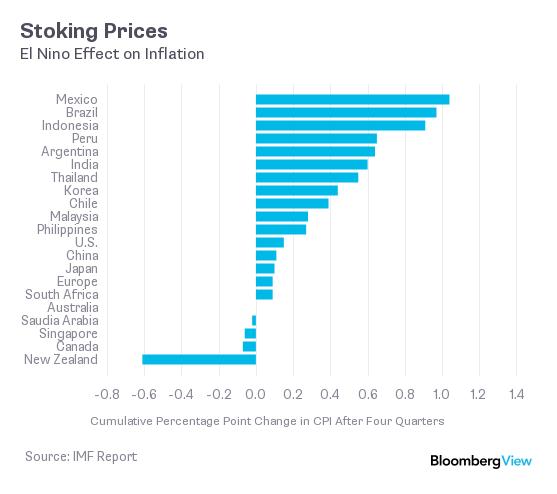 El nino inflation chart