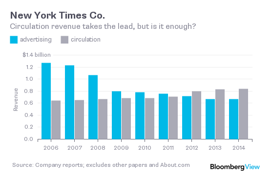 Image result for new york times revenue over time