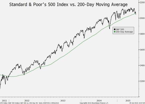 S&P 500 vs. 200-day moving average