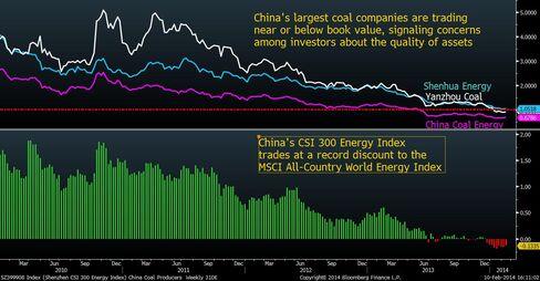 China Coal Outlook