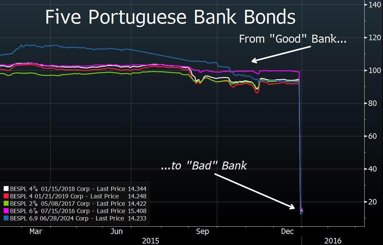 Portug Banks