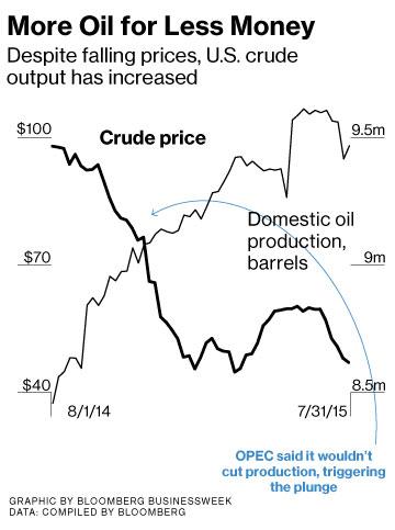 More Oil for Less Money