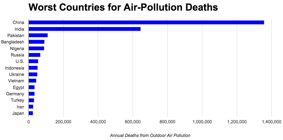 Environmental health and safety news breathing is deadliest in breathing is deadliest in these 15 countries the worlds rate of air pollution deaths is headed in the wrong direction publicscrutiny Images