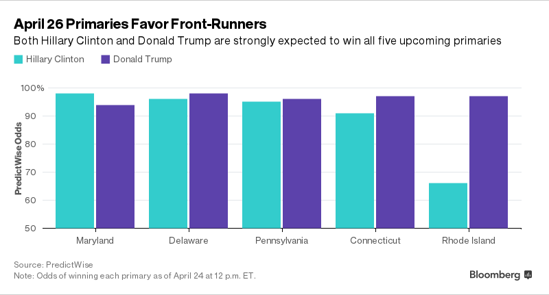 -1x-1 Who Will Win the April 26 Primaries? Six Views Point to Trump and Clinton
