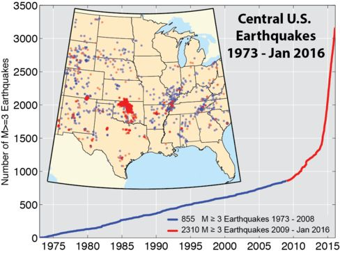 Cumulative number of earthquakes with a magnitude greater than 3 in the central and eastern U.S