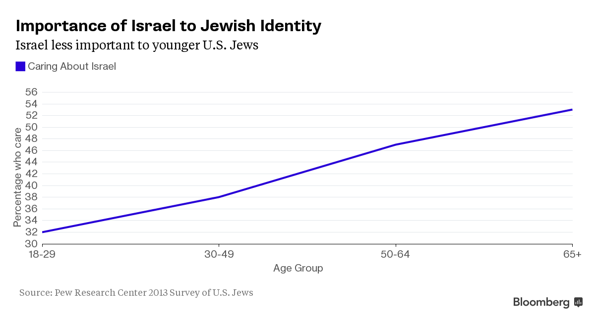 Israel's Divide With U.S. Jews Exacerbated by Iran Nuclear Deal ...