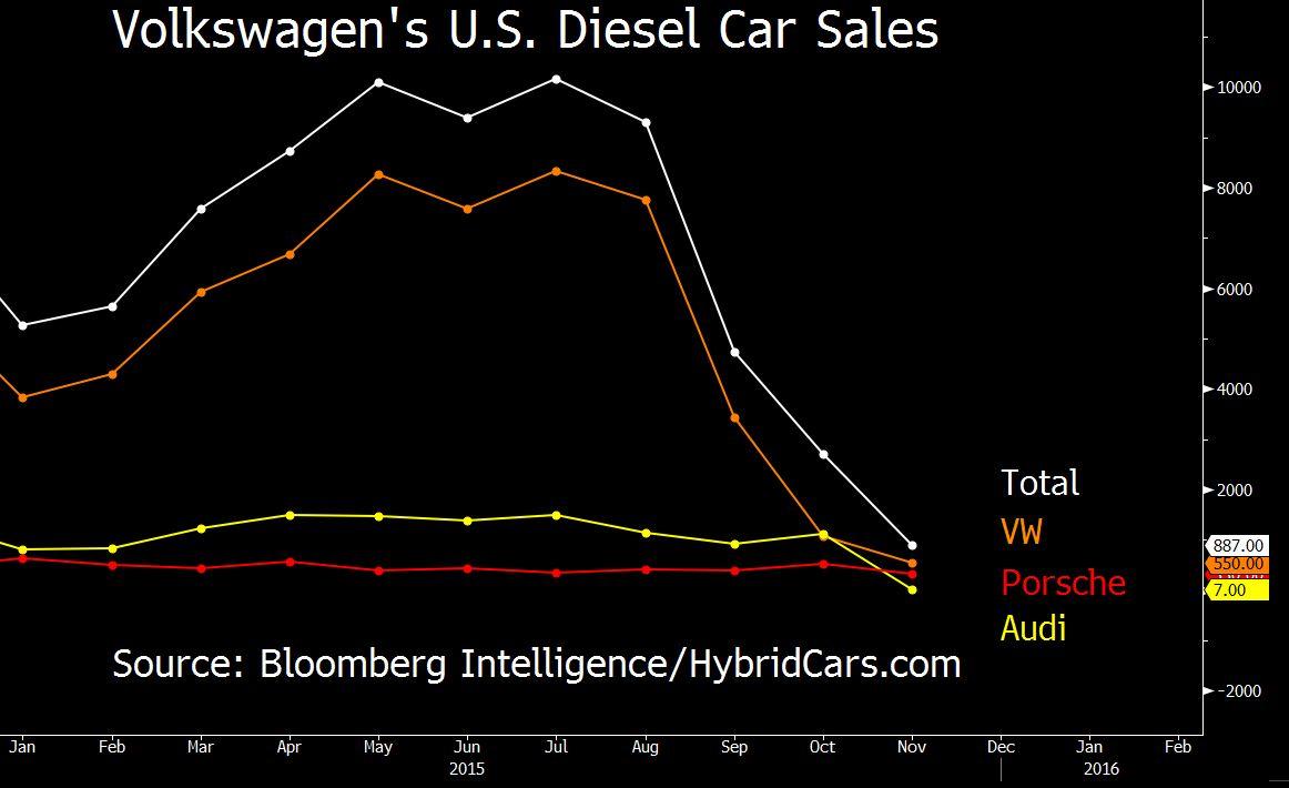 VW Diesel Sales