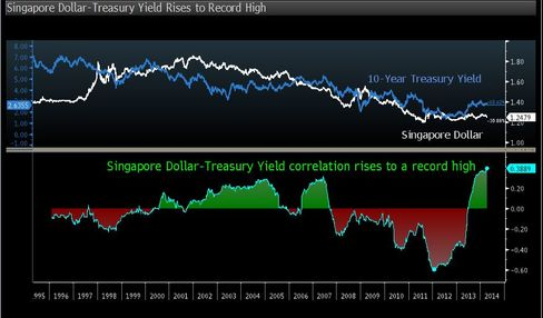 Singapore Dollar Most Vulnerable to U.S. Rates