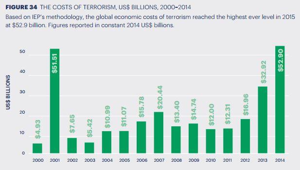Terrorism Costs