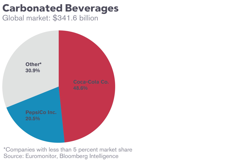 Market research methods of coca cola
