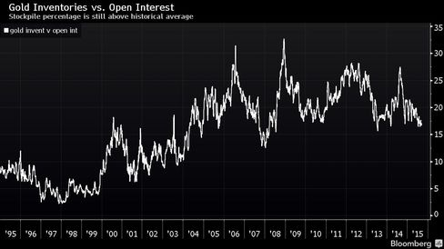 Ratio of gold inventories to open interest