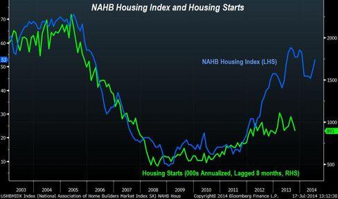 NAHB Housing Index and Housing Starts