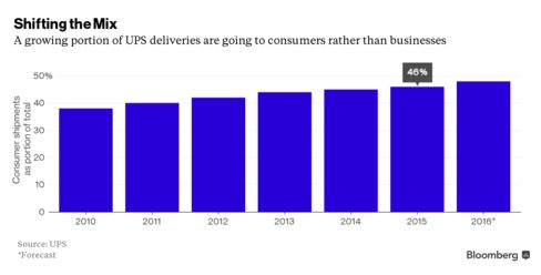 UPS Sees 2016 Profit Rising as E-Commerce Strategy Pays Off | Bloomberg Business
