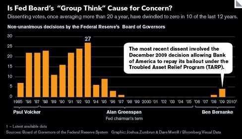GRAPHIC: Dissenting votes by Fed Governors