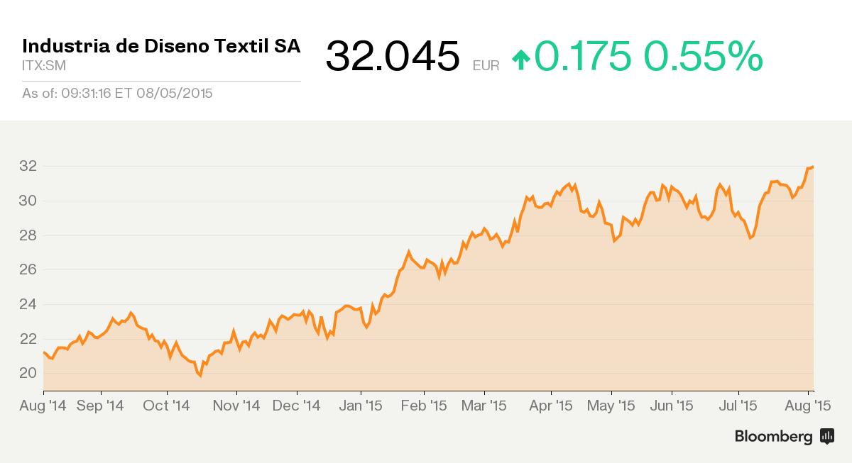 Zara Owner Inditex Breaks Through the $100 Billion Mark ...