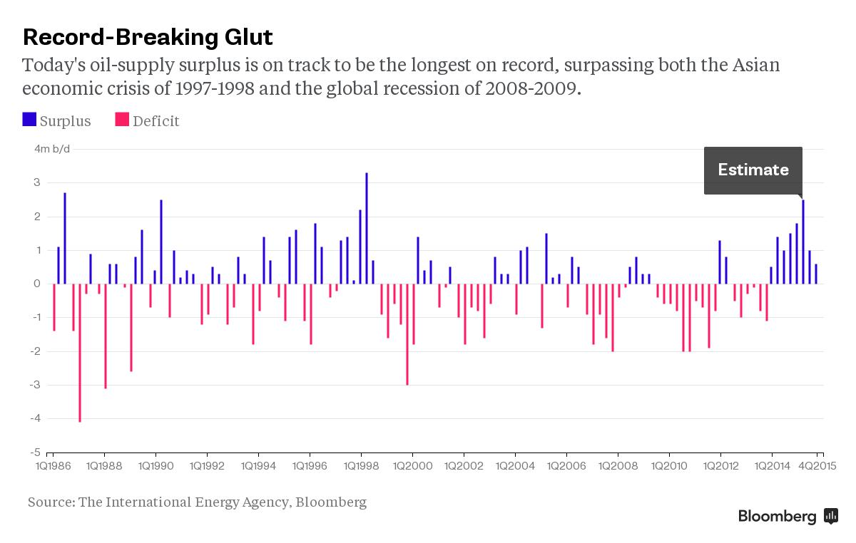 Record-Breaking Glut