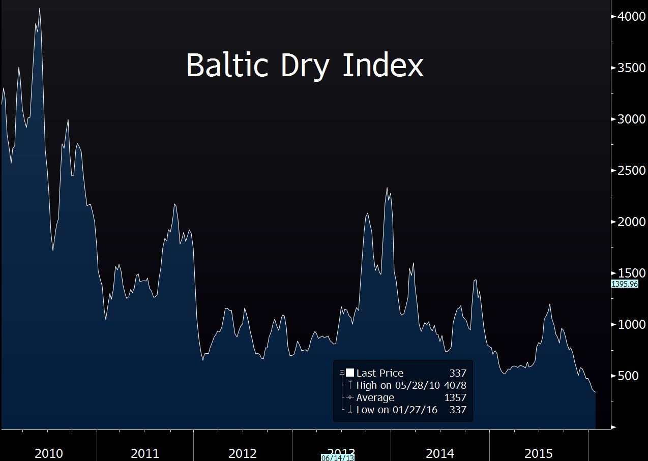 Baltic Dry