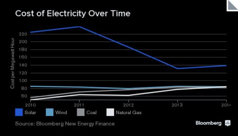Source: Bloomberg New Energy Finance