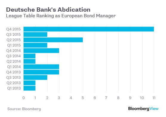 Deutsche Bank Quarterly