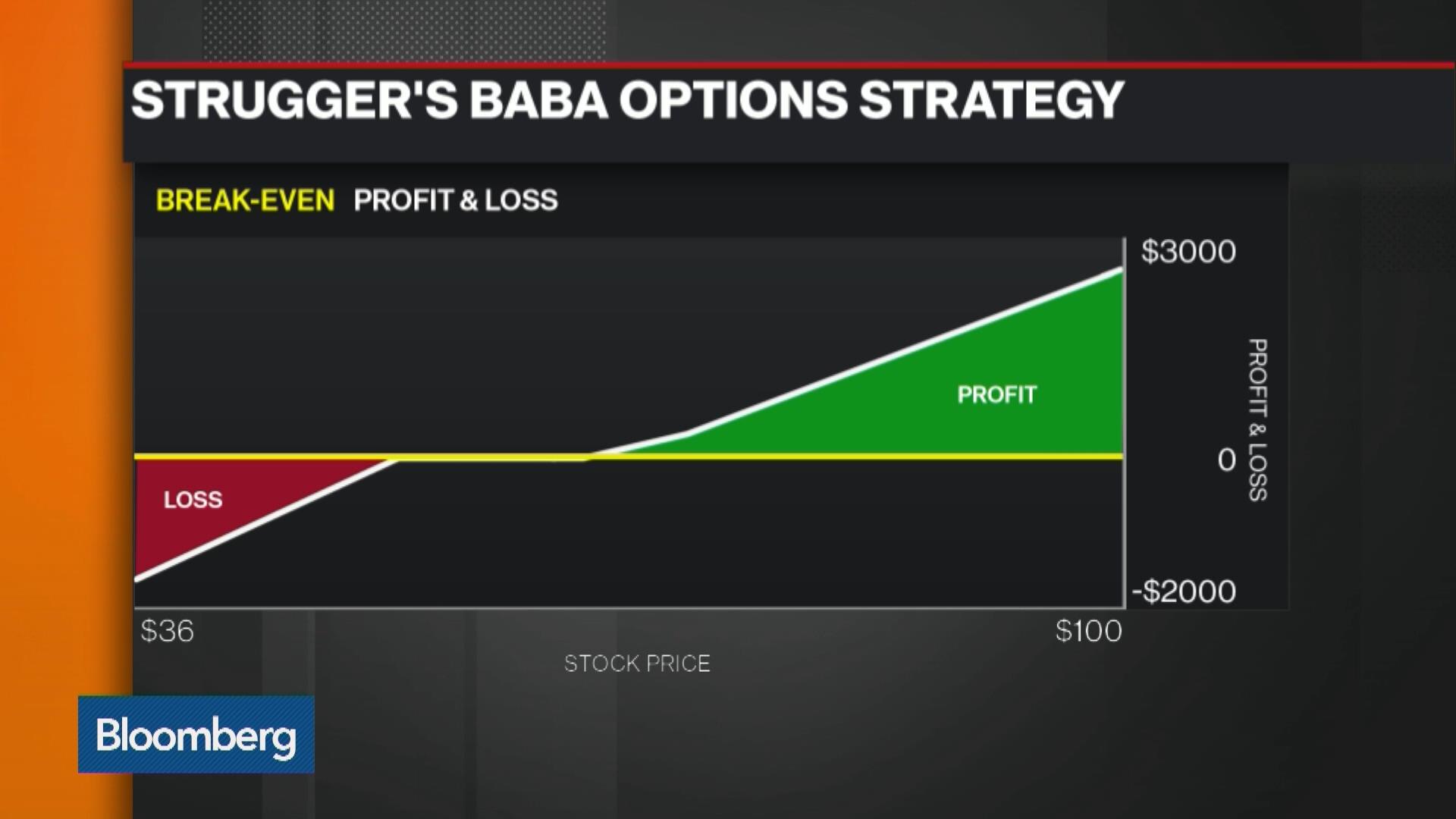 News stock options