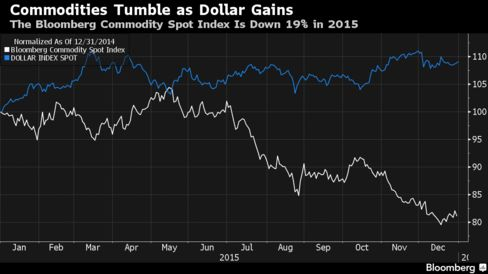Dollar Strength Fuels Commodities' Worst Year Since 2008: Chart