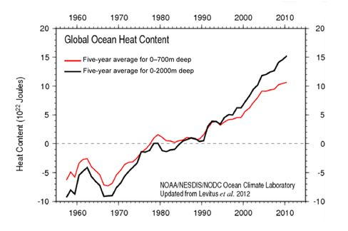 Source: National Oceanographic Data Center (NODC)