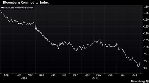 The Bloomberg Commodity Index has fallen almost 30 percent in the past year.