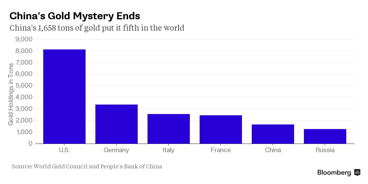 China's Gold Mystery Ends