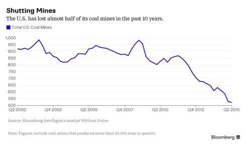 Zdroj: Bloomberg.com Počet uhelných dolů v USA