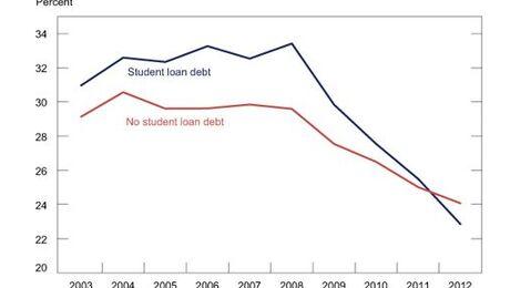 homebuying student debt