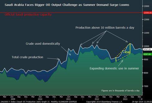 Saudi Oil Output Faces Summer Heat Challenge