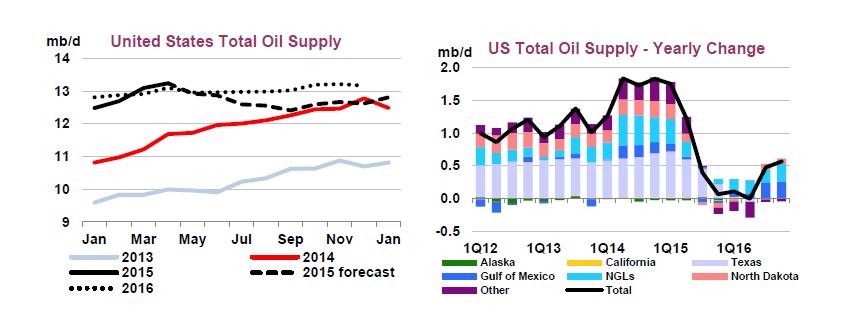 Grafico: Agenzia internazionale dell'energia