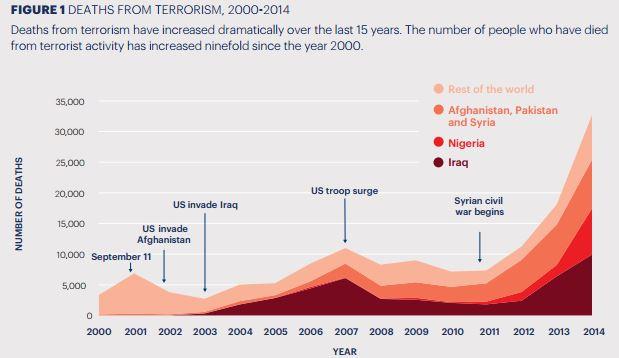 Terrorism Deaths