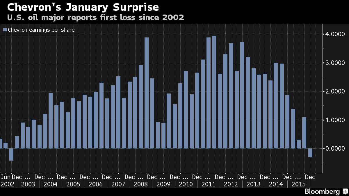 Chevron показал первый квартальный убыток за 13 лет
