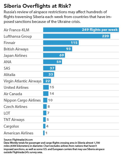 CHART: Airspace Restrictions Over Russia