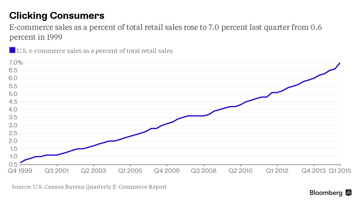 US-E-commerce sales (-2015)