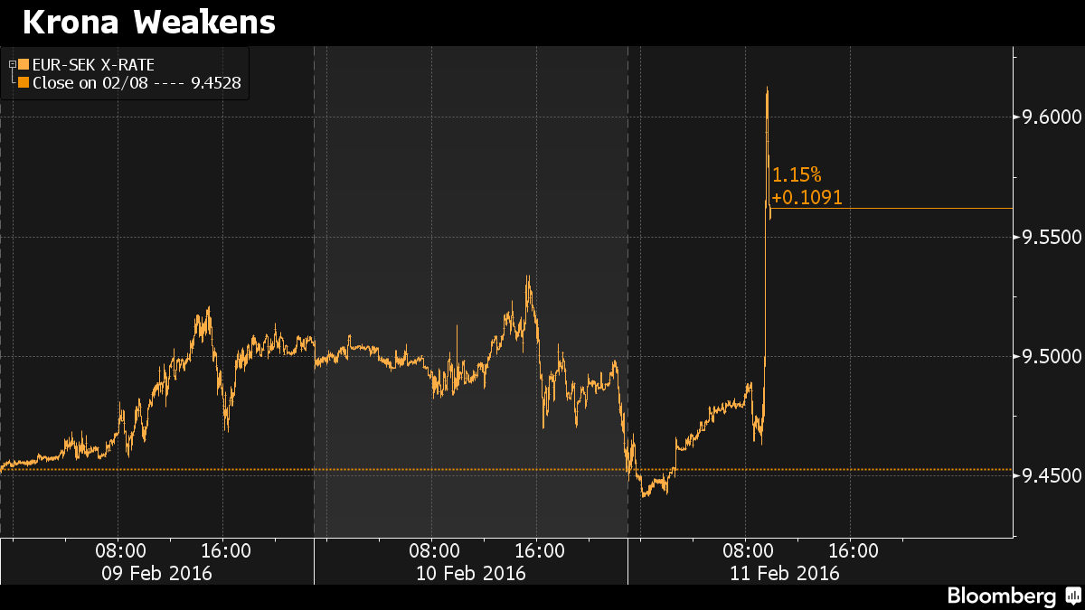 Sweden Cuts Rates Deeper Into Negative Territory, -0.50%, Says May Go Further