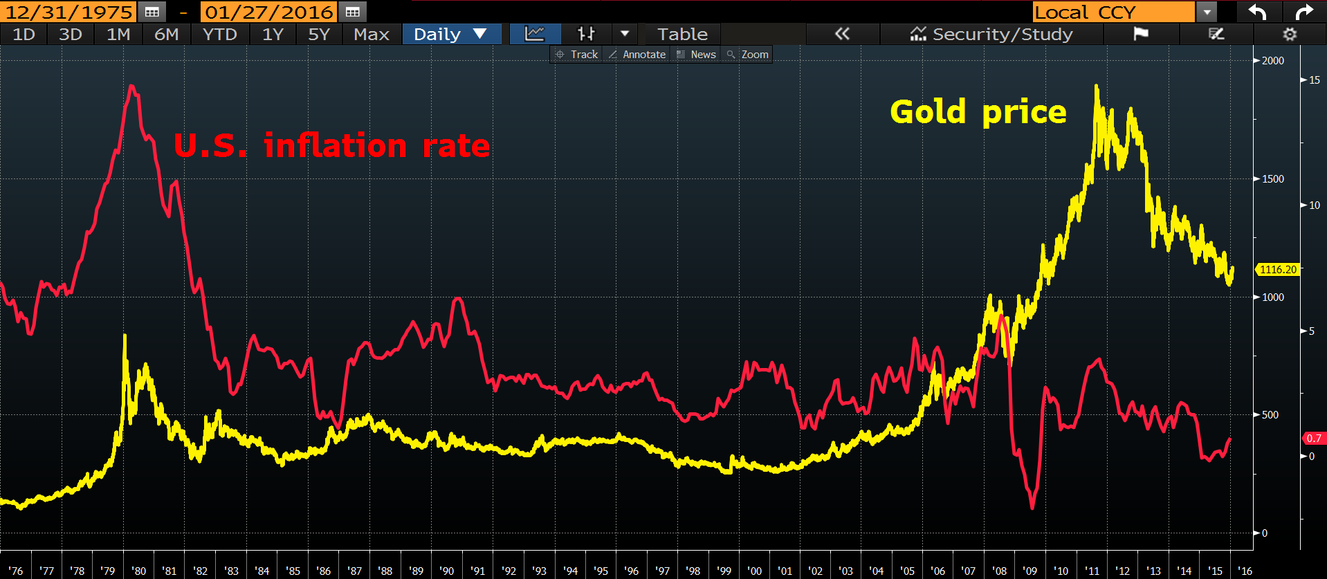 2 MW Gold chart
