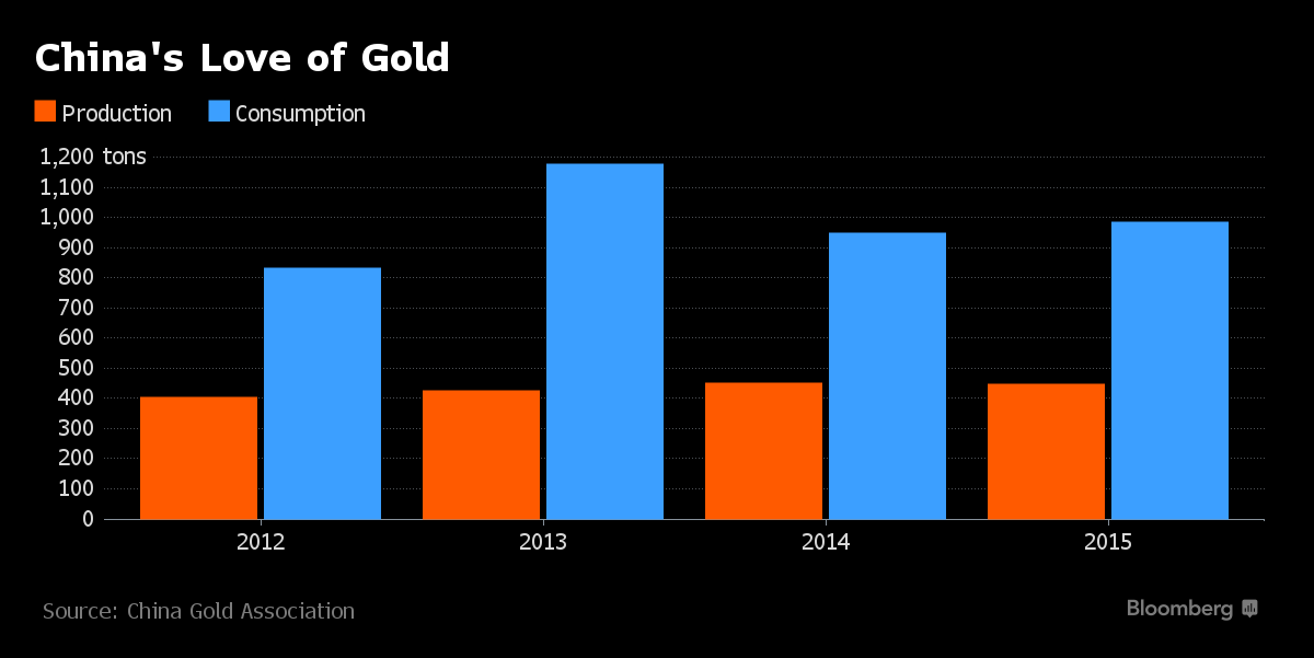 Chinese Seen Buying More Gold as Investors Seek Haven Assets